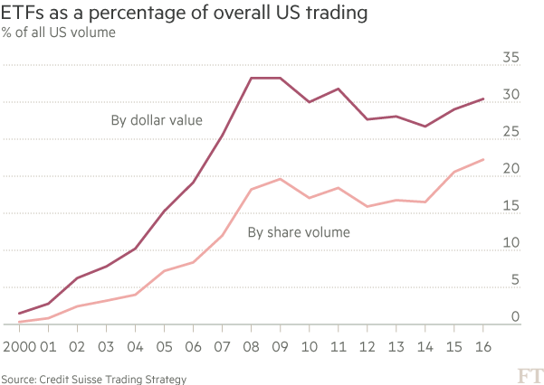 ETFs as a percentage of overall US trading